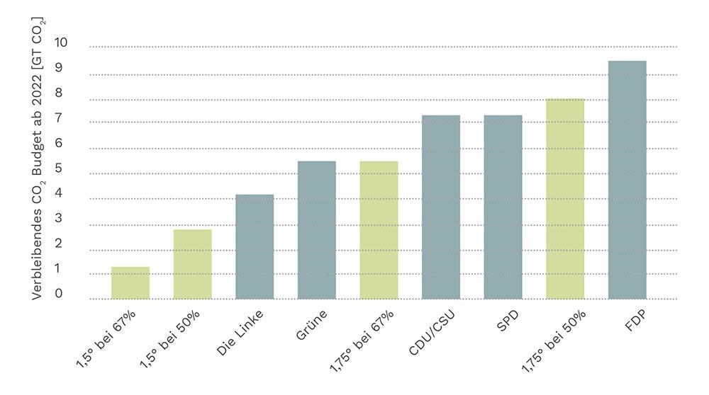 Statistik über das verbleibenden CO2-Budget für Deutschland und das von den Parteien in den Wahlprogrammen vorgesehene